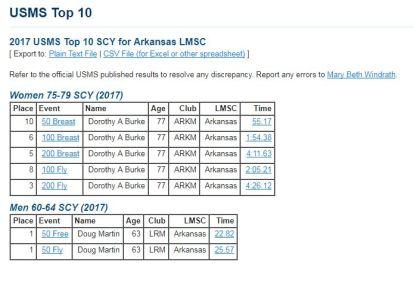 Top 10, SCY