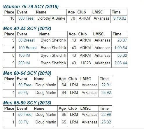 2018 SCY Top 10 for ARKM