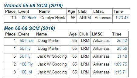2019 SCM top 10